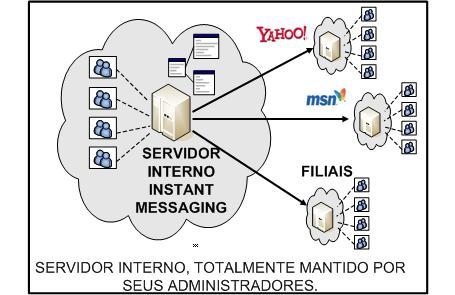 Instant Messaging Interno - Open Source - Sem licença - Servidor Linux - Não use MSN, ICQ, ORKUT - SMART UNION - São Paulo - SP -