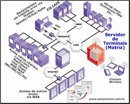Integração via Terminal Services - Servidor Windows 2000/2003 Server/Linux/ XP Unlimited Server XP - Visão Geral - Todos podem acessar independentemente de sua localização ou Sistema Operacional - Maquinas Windows, Linux, Apple, MacIntosh, Thin Client,Dot Station - SMART UNION - São Paulo - SP -